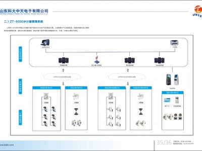 ZT-6000水计量管理系统