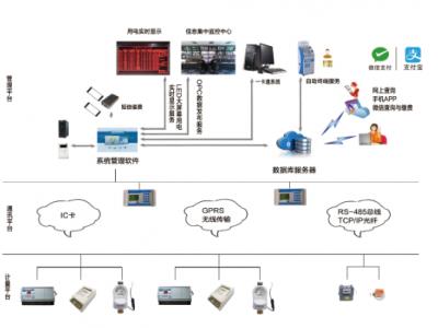 ZT-800物业综合收费管理系统