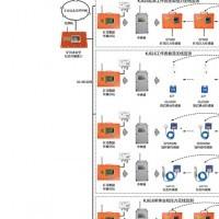 煤矿顶板动态监测系统